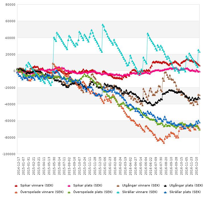 Diagram över våra standardrubriker sedan vi började föra statistik på dem 2014-12-17